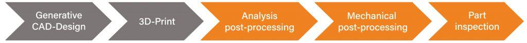 hyperMILL przyrostowa koncepcja procesu